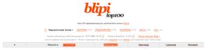 Blipi Top100